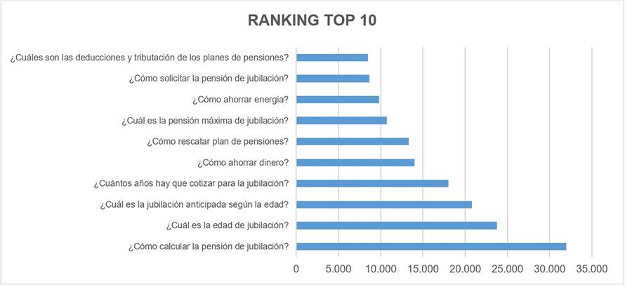 Fuente: Ranking elaborado por VidaCaixa a partir de los datos proporcionados por los buscadores de Internet.
