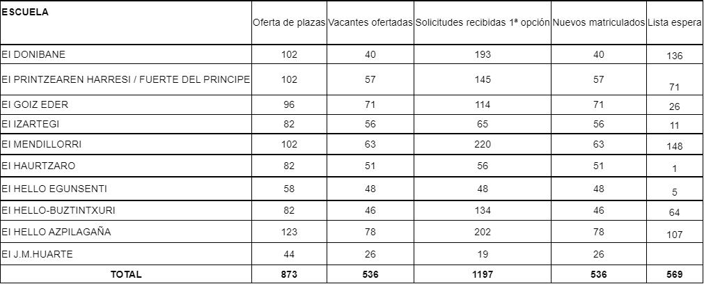 Datos totales de matriculación provisional 2021/2022. ARCHIVO