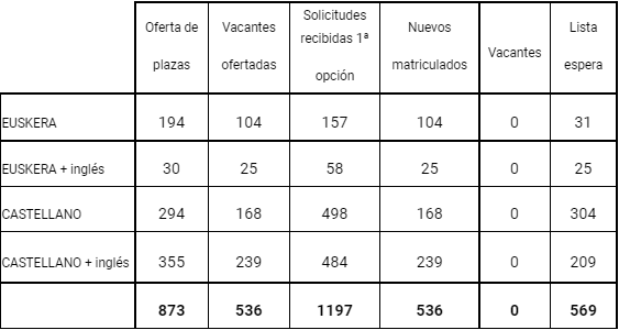Datos totales de matriculación provisional 2 2021/2022. ARCHIVO